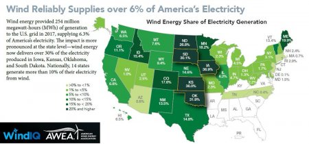 Wind reliably supplies over 6% of America's Electricity
